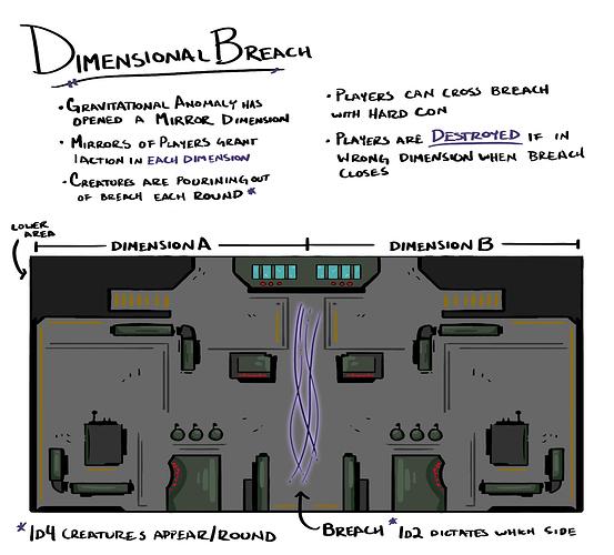 Dimensional-Breach-Notes