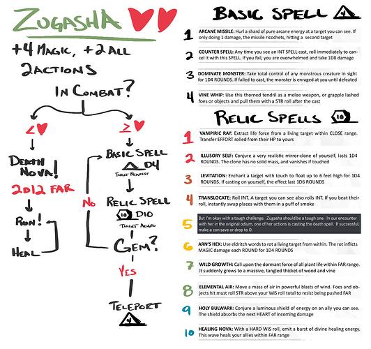 Zugasha-Flow-Chart
